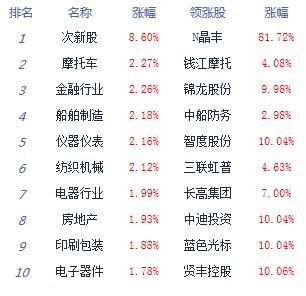 午评:沪指涨1.38%重返3000点 金融股爆发
