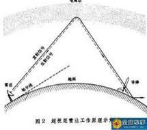超视距雷达工作原理示意图