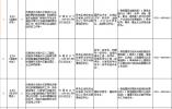 山东自贸试验区济南片区招聘10人 附详细职位表