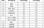 江苏公布2019年普通高校对口单招文化统考成绩和各批次录取最低控制分数线
