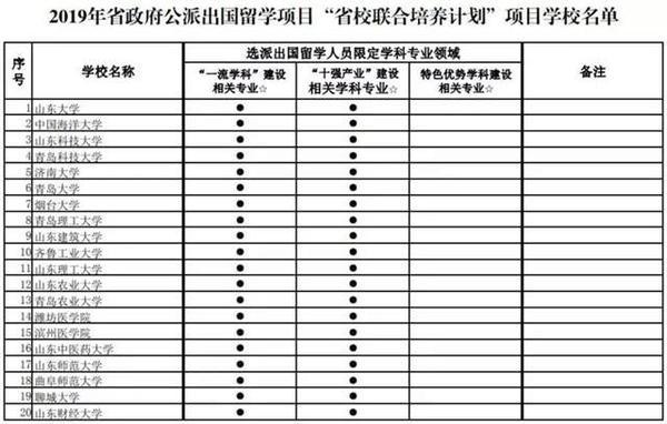山东省政府公派留学项目学校名单公示
