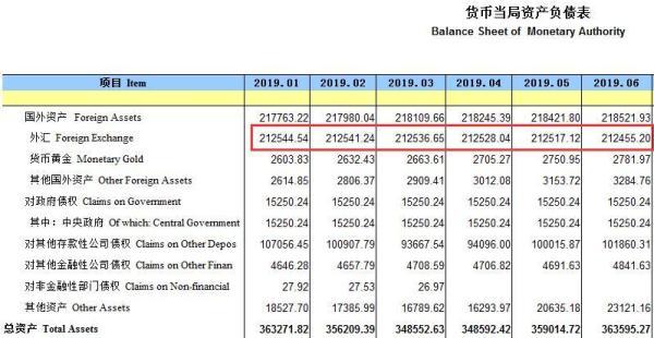 ?十一连降!中国6月末外汇占款环比减少近62亿元