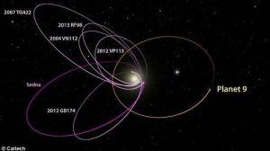 轨道受到影响的六颗天体