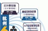 杭州6大领域造就职场新贵 年薪最高140万元
