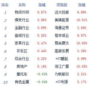 收评:两市高开低走沪指跌0.41% 白酒股领跌