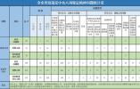 2020年宁波查处违反中央八项规定精神问题509起 处理676人