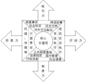 国家软实力内部结构模型