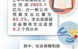 2018年上半年河北省财政支出超八成用于民生保障