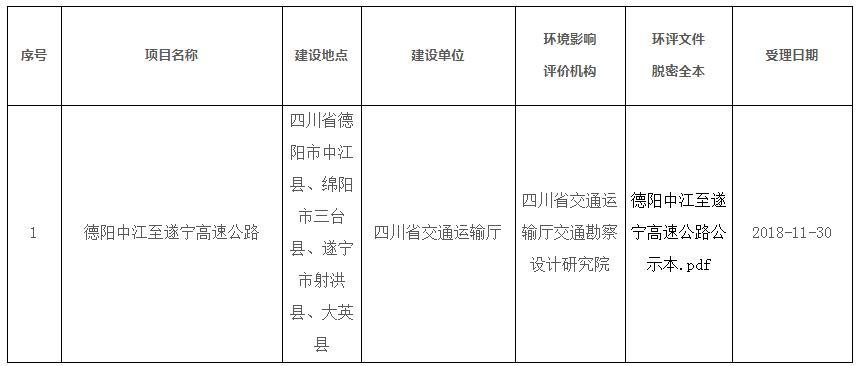 德阳中江至遂宁高速公路计划2021年底建成通车