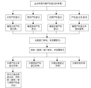 产权登记流程