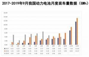 9月动力电池数据:装车量直降30%,新能源汽车市场下滑影响大