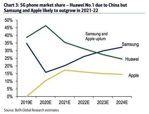 基于对5G iPhone的预测 美银证券上调苹果股价