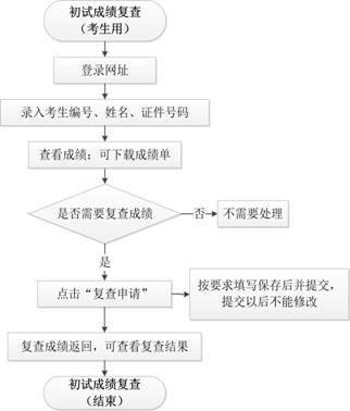 华中科技大学2019年硕士研究生招生考试初试成绩查询公告