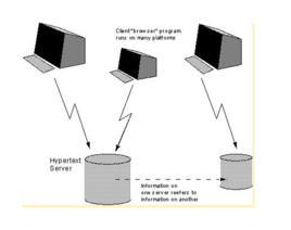 超文本系统 图册