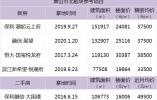 又是滨江!两天砸78亿拿地,杭州高端项目将滨江化?