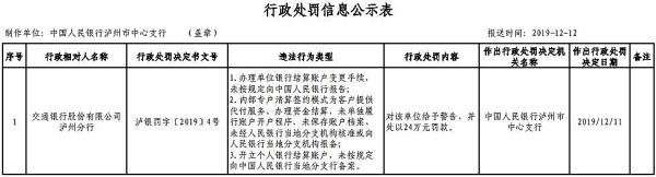 交通银行泸州3宗违法遭罚 开立结算账户未按规定一分6合备案