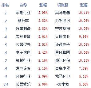 收评:沪指涨1.3%站稳2900点 北上资金流入逾百亿