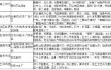 直通部委 | 第三批国家工业遗产拟认定名单公布,山东有两处入选