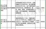 总投资3306.7亿元!2019浙江服务业重大项目了解下