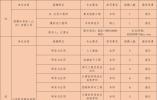 """@找工作的你 """"才聚泉城""""名校行发布部分大数据与新一代信息技术行业需求信息"""