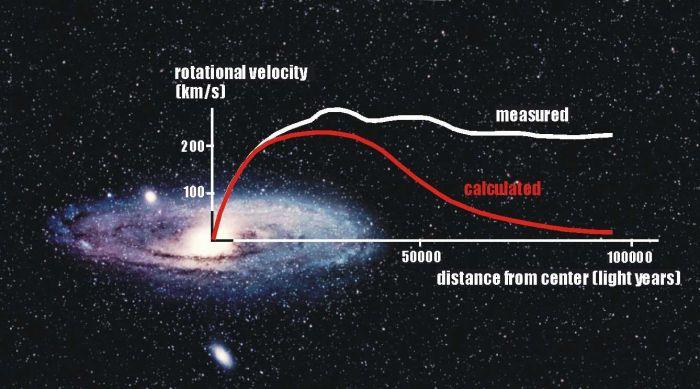 图4:星系的外围旋转速度比预计的要快很多。天文学家因此猜测存在暗物质(来源:Queen's University)。