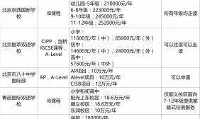 北京各区统计的国际学校的年级费用一览表