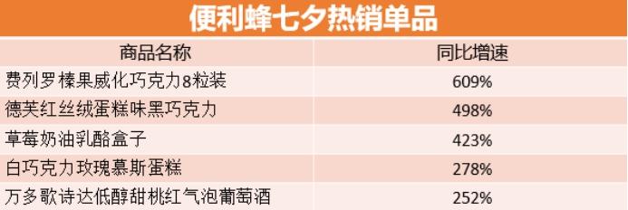 """便利蜂七夕大数据:巧克力、红酒热销 """"单身狗粮""""意外走红"""